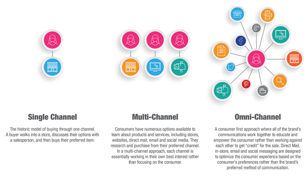 Omni-Channel Marketing programs improve response rates